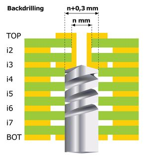 BackdrillingLow